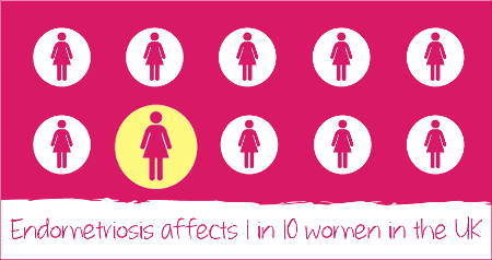 Credit: Endometriosis UK